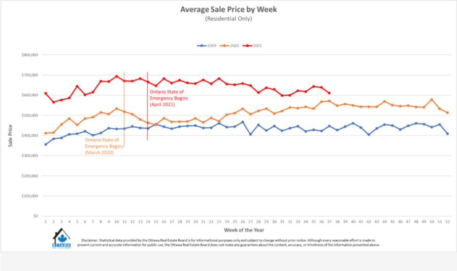 Ottawa Real Estate Average Sale Price by Week Residential Only