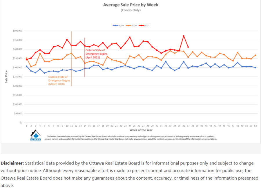 Ottawa Real Estate Average Sale Price by Week Condos Only
